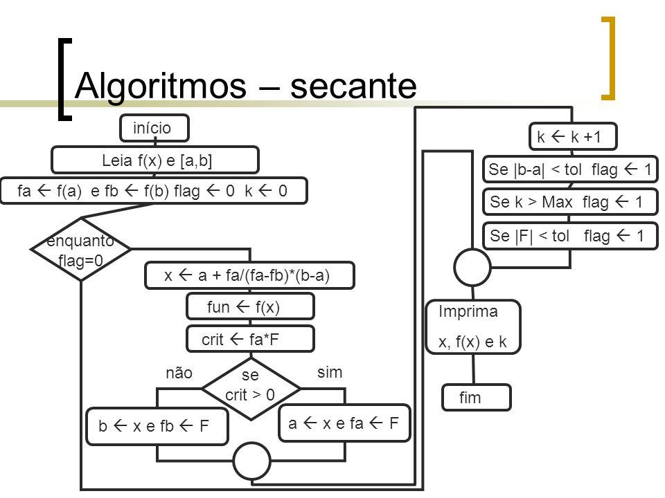 Algoritmos – busca randomica Leia f(x) e [a,b] início enquanto flag=0 x a + rnd(b-a) fa f(a) e fb f(b) flag 0 k 0 Imprima x, f(x) e k fim fun f(x) crit fa*F se crit > 0 a x e fa F sim não b x e fb F Se k > Max flag 1 Se |b-a| < tol flag 1 Se |F| < tol flag 1 k k +1