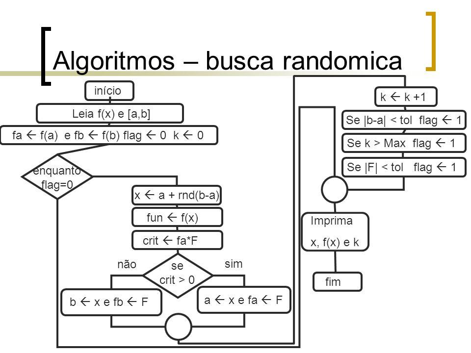 Algoritmos – newton-raphson Leia f(x) e x0 início enquanto flag=0 fx f(x0) flag 0 k 0 dx 10 -4 Imprima x0, f(x0) e k fim x0 x0 – fx/dfun Se k > Max flag 1 Se |x-x0| < tol flag 1 Se |F| < tol flag 1 k k +1 dfun [f(x0 + dx)- fx]/dx x x0 fx f(x0)