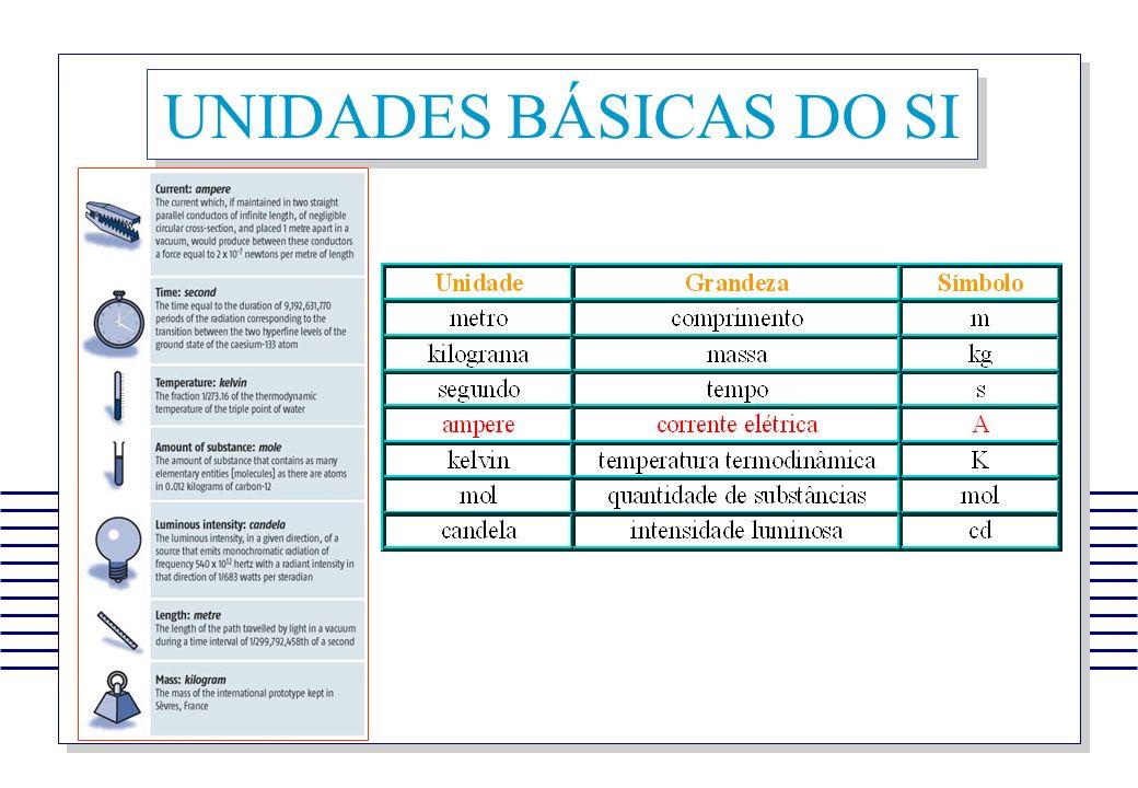 UNIDADES BÁSICAS DO SI