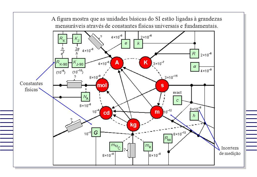 A figura mostra que as unidades básicas do SI estão ligadas à grandezas mensuráveis através de constantes físicas universais e fundamentais. Constante