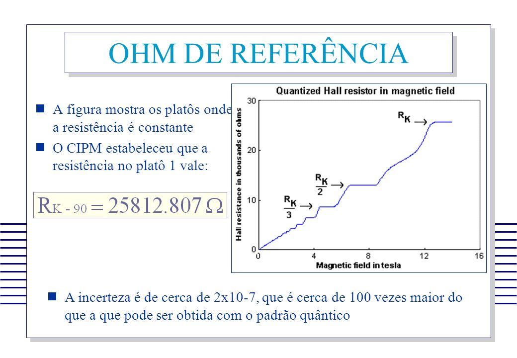 A figura mostra os platôs onde a resistência é constante O CIPM estabeleceu que a resistência no platô 1 vale: A incerteza é de cerca de 2x10-7, que é