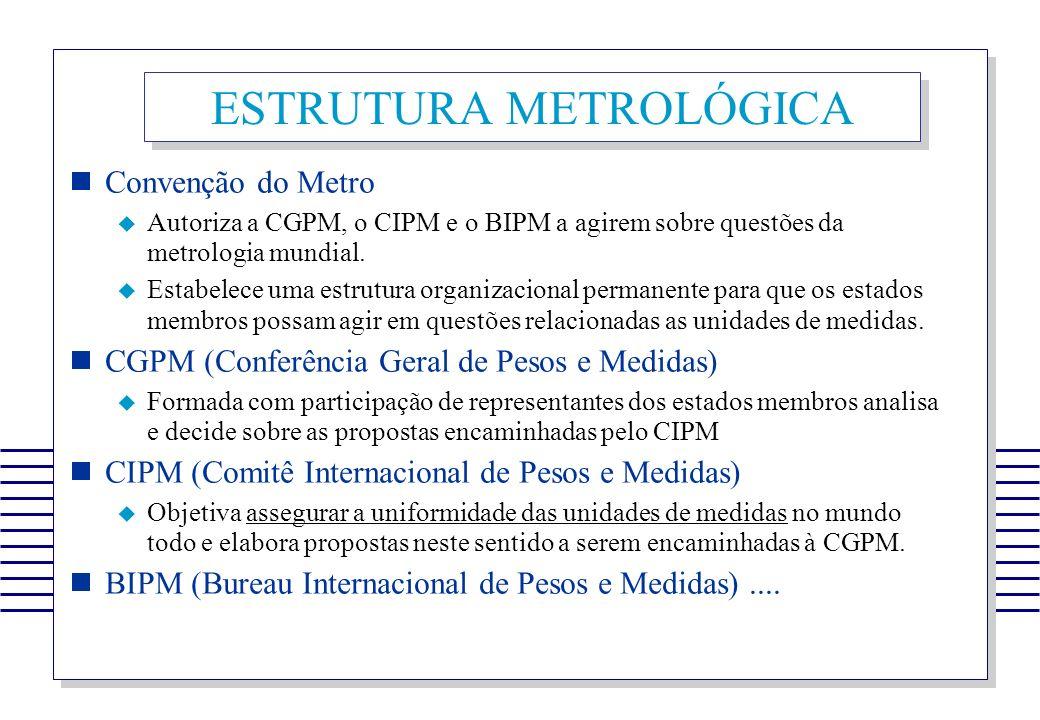 ESTRUTURA METROLÓGICA Convenção do Metro Autoriza a CGPM, o CIPM e o BIPM a agirem sobre questões da metrologia mundial. Estabelece uma estrutura orga