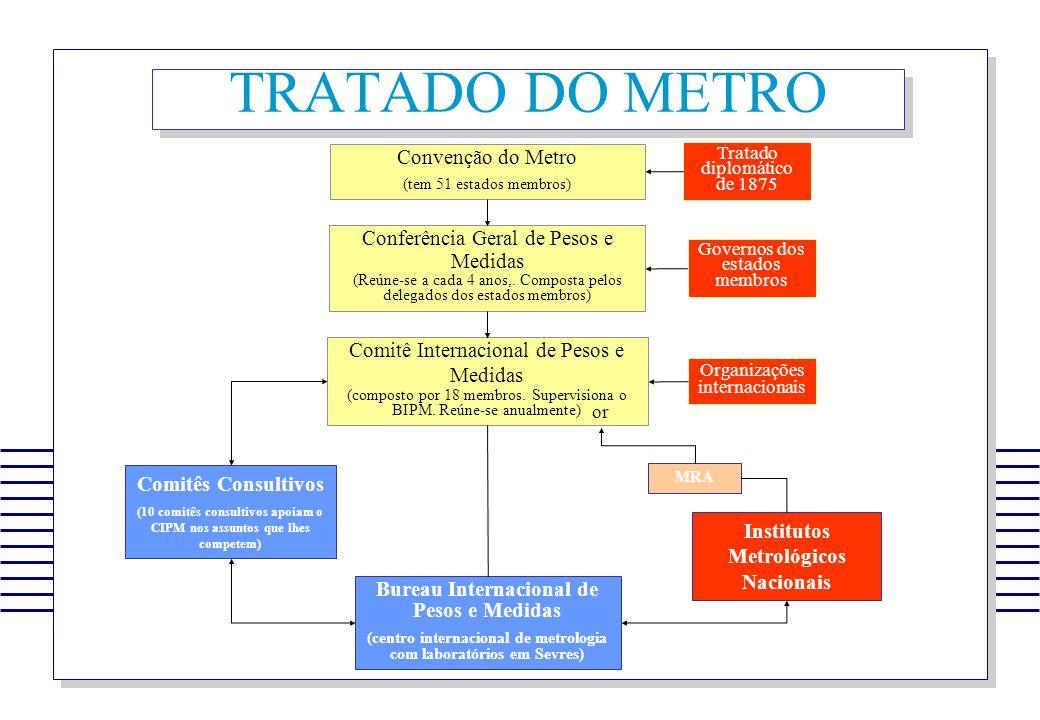 TRATADO DO METRO Convenção do Metro (tem 51 estados membros) Conferência Geral de Pesos e Medidas (Reúne-se a cada 4 anos,. Composta pelos delegados d
