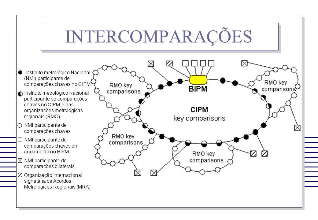 INTERCOMPARAÇÕES Instituto metrológico Nacional (NMI) participante de comparações chaves no CIPM Instituto metrológico Nacional participante de compar