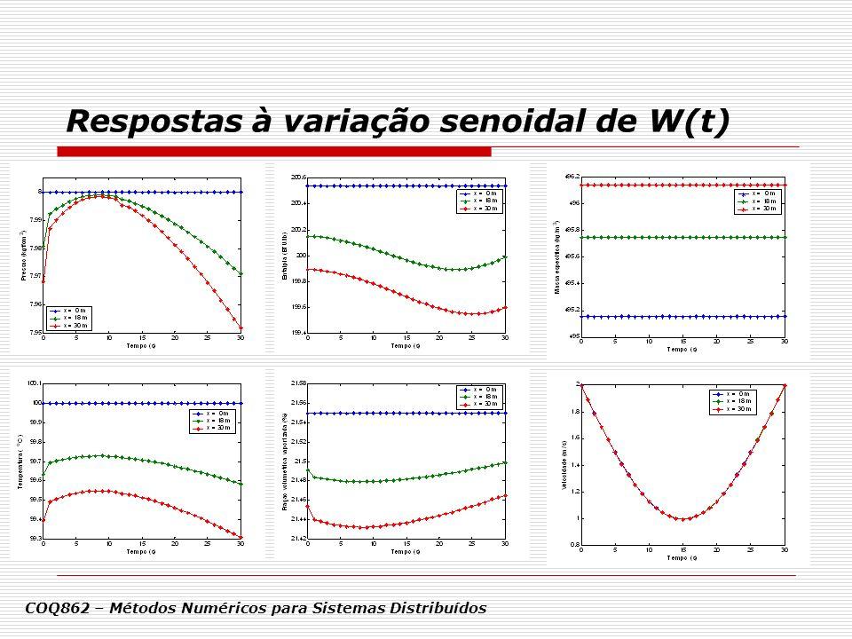 Respostas à variação senoidal de W(t)