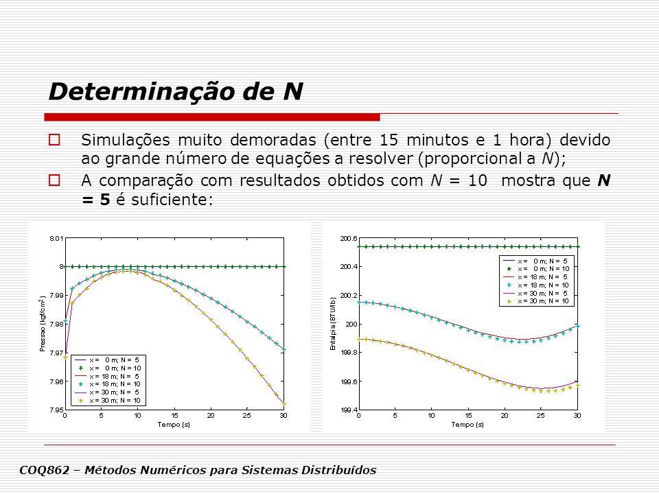 Determinação de N COQ862 – Métodos Numéricos para Sistemas Distribuídos Simulações muito demoradas (entre 15 minutos e 1 hora) devido ao grande número