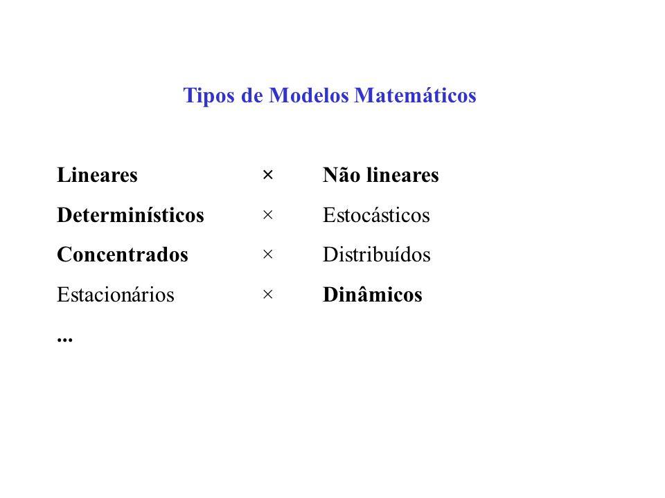 Tipos de Modelos Matemáticos Lineares × Não lineares Determinísticos × Estocásticos Concentrados × Distribuídos Estacionários × Dinâmicos...