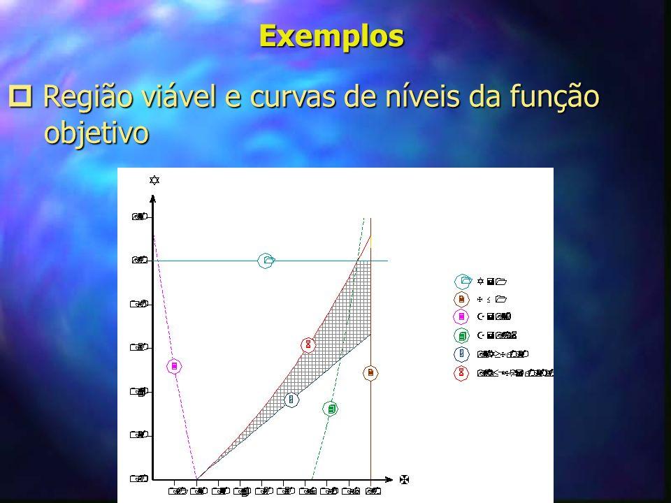 Exemplos Região viável e curvas de níveis da função Região viável e curvas de níveis da função objetivo objetivo