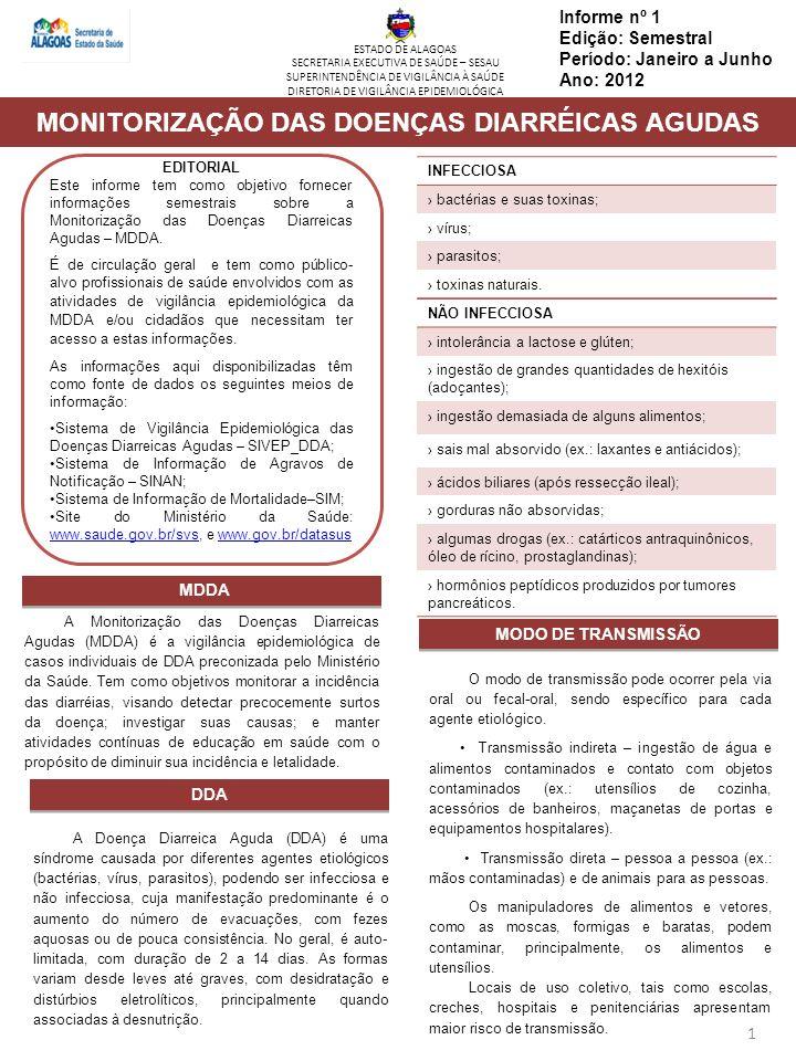 Informe nº 1 Edição: Semestral Período: Janeiro a Junho Ano: 2012 2 SITUAÇÃO EPIDEMIOLÓGICA DA MDDA NO BRASIL SITUAÇÃO EPIDEMIOLÓGICA DA MDDA EM ALAGOAS Comparadas com os dados nacionais, as DDA de Alagoas apresentam o mesmo comportamento, com a faixa etária maior de 10 anos sendo a mais acometida com 23,067 casos (48,6%), seguida da faixa de 1 a 4 anos com 28,5% (Gráfico 2).