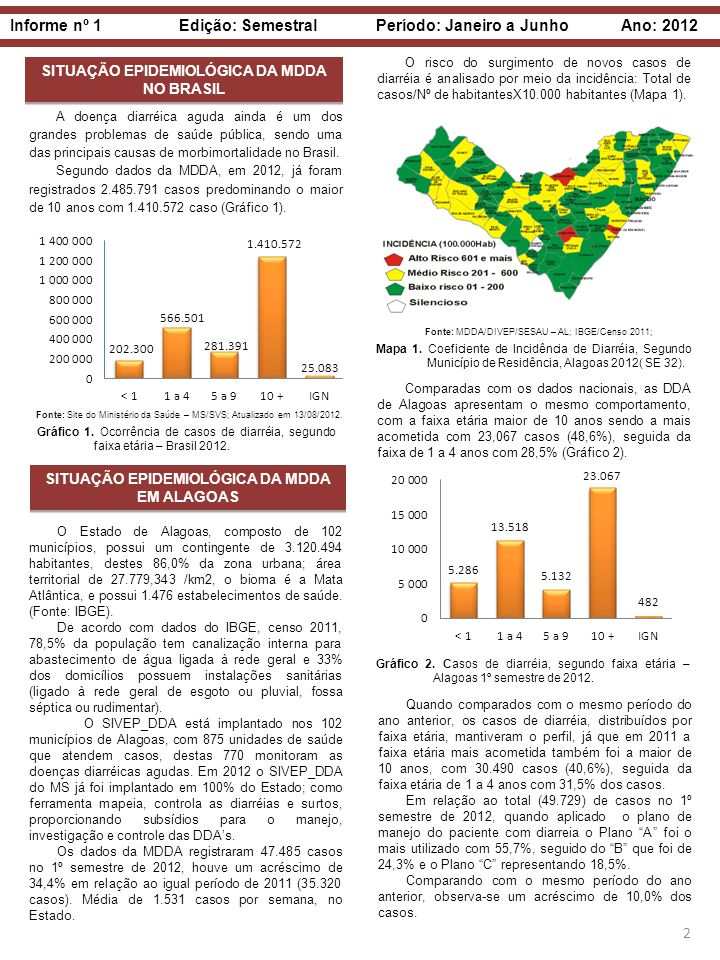 Informe nº 1 Edição: Semestral Período: Janeiro a Junho Ano: 2012 2 SITUAÇÃO EPIDEMIOLÓGICA DA MDDA NO BRASIL SITUAÇÃO EPIDEMIOLÓGICA DA MDDA EM ALAGO
