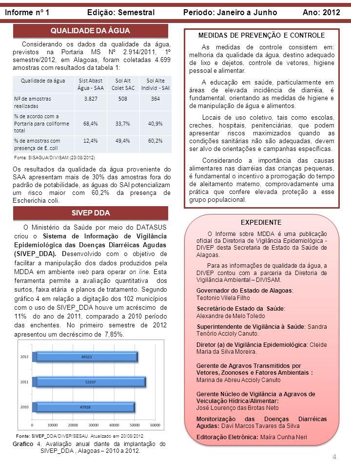 Informe nº 1 Edição: Semestral Período: Janeiro a Junho Ano: 2012 4 QUALIDADE DA ÁGUA Considerando os dados da qualidade da água, previstos na Portari