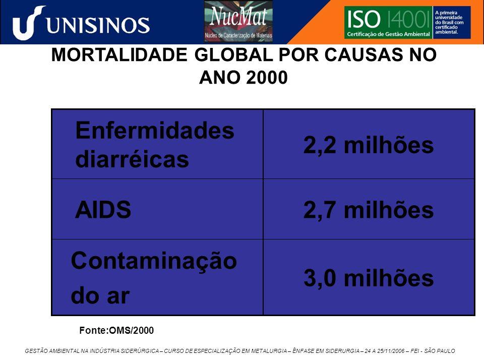 GESTÃO AMBIENTAL NA INDÚSTRIA SIDERÚRGICA – CURSO DE ESPECIALIZAÇÃO EM METALURGIA – ÊNFASE EM SIDERURGIA – 24 A 25/11/2006 – FEI - SÃO PAULO MORTALIDA
