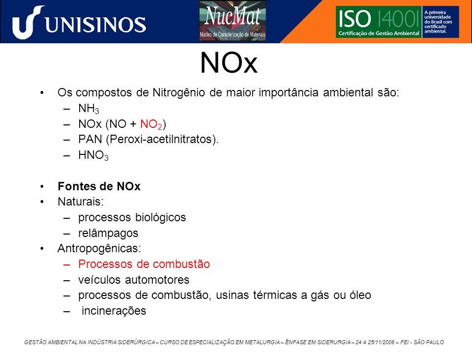 NOx Os compostos de Nitrogênio de maior importância ambiental são: –NH 3 –NOx (NO + NO 2 ) –PAN (Peroxi-acetilnitratos). –HNO 3 Fontes de NOx Naturais