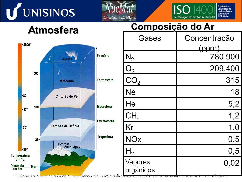 GESTÃO AMBIENTAL NA INDÚSTRIA SIDERÚRGICA – CURSO DE ESPECIALIZAÇÃO EM METALURGIA – ÊNFASE EM SIDERURGIA – 24 A 25/11/2006 – FEI - SÃO PAULO Atmosfera