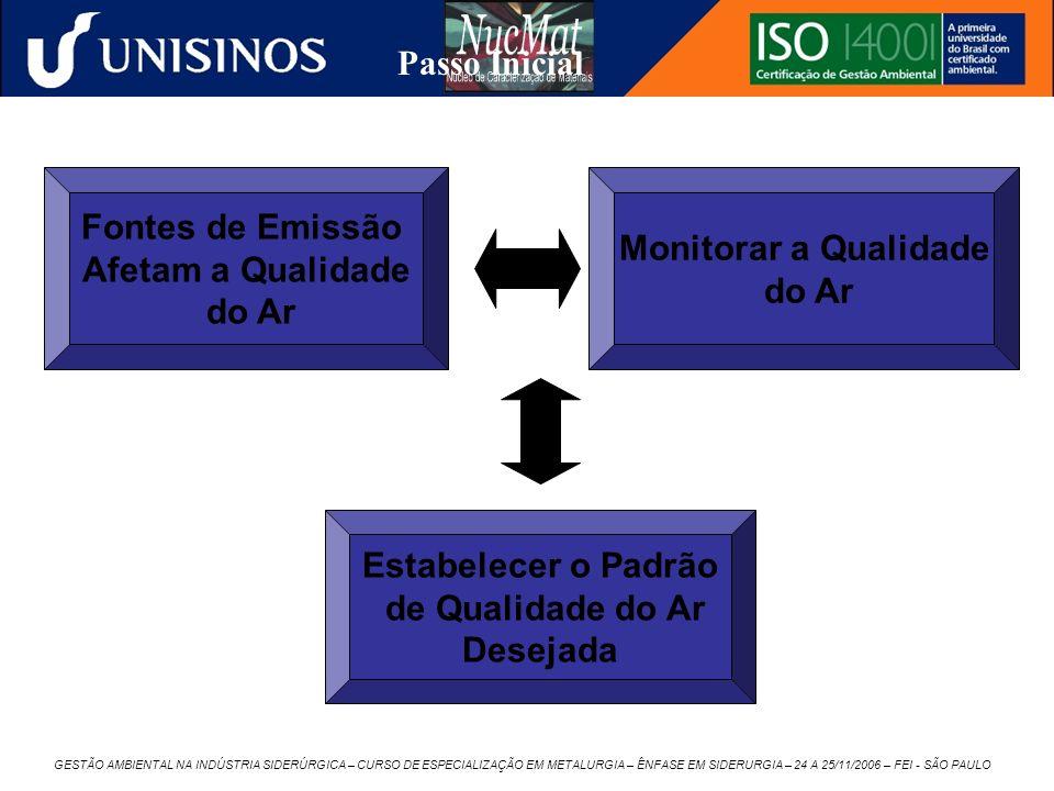 GESTÃO AMBIENTAL NA INDÚSTRIA SIDERÚRGICA – CURSO DE ESPECIALIZAÇÃO EM METALURGIA – ÊNFASE EM SIDERURGIA – 24 A 25/11/2006 – FEI - SÃO PAULO Monitorar