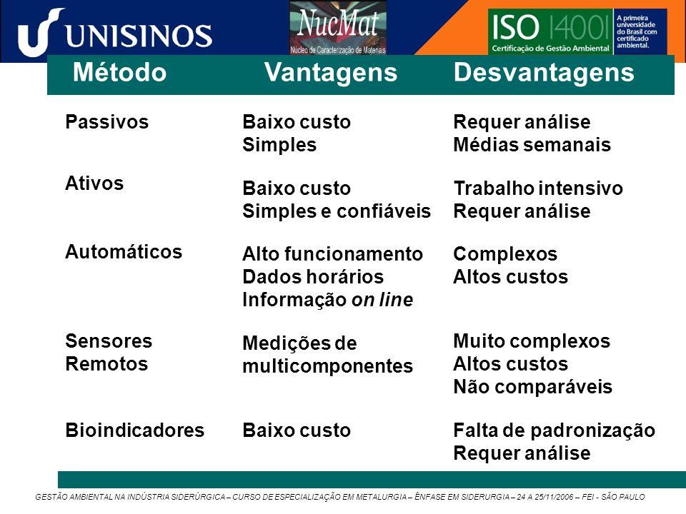 GESTÃO AMBIENTAL NA INDÚSTRIA SIDERÚRGICA – CURSO DE ESPECIALIZAÇÃO EM METALURGIA – ÊNFASE EM SIDERURGIA – 24 A 25/11/2006 – FEI - SÃO PAULO Método Pa
