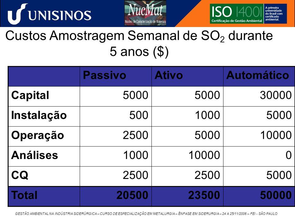 GESTÃO AMBIENTAL NA INDÚSTRIA SIDERÚRGICA – CURSO DE ESPECIALIZAÇÃO EM METALURGIA – ÊNFASE EM SIDERURGIA – 24 A 25/11/2006 – FEI - SÃO PAULO Custos Am