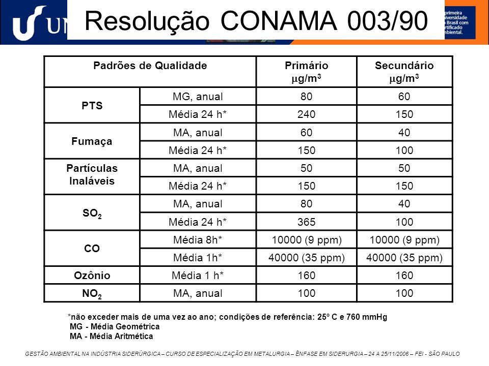 GESTÃO AMBIENTAL NA INDÚSTRIA SIDERÚRGICA – CURSO DE ESPECIALIZAÇÃO EM METALURGIA – ÊNFASE EM SIDERURGIA – 24 A 25/11/2006 – FEI - SÃO PAULO Resolução