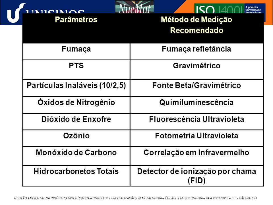 GESTÃO AMBIENTAL NA INDÚSTRIA SIDERÚRGICA – CURSO DE ESPECIALIZAÇÃO EM METALURGIA – ÊNFASE EM SIDERURGIA – 24 A 25/11/2006 – FEI - SÃO PAULO Parâmetro