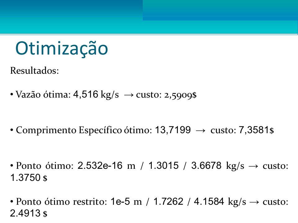 Otimização Resultados: Vazão ótima: 4,516 kg/s custo: 2,5909$ Comprimento Específico ótimo: 13,7199 custo: 7,3581 $ Ponto ótimo: 2.532e-16 m / 1.3015