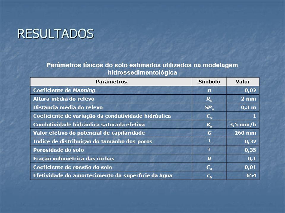 RESULTADOS Parâmetros físicos do solo estimados utilizados na modelagem hidrossedimentológica Parâmetros Símbolo Valor Coeficiente de Manning n 0,02 A
