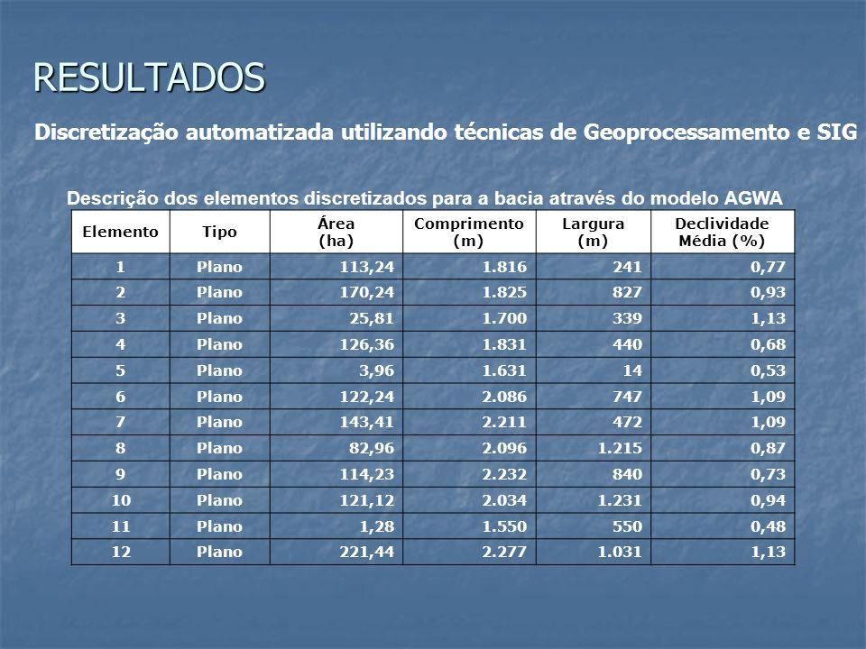 Descrição dos elementos discretizados para a bacia através do modelo AGWA ElementoTipo Área (ha) Comprimento (m) Largura (m) Declividade Média (%) 1 P