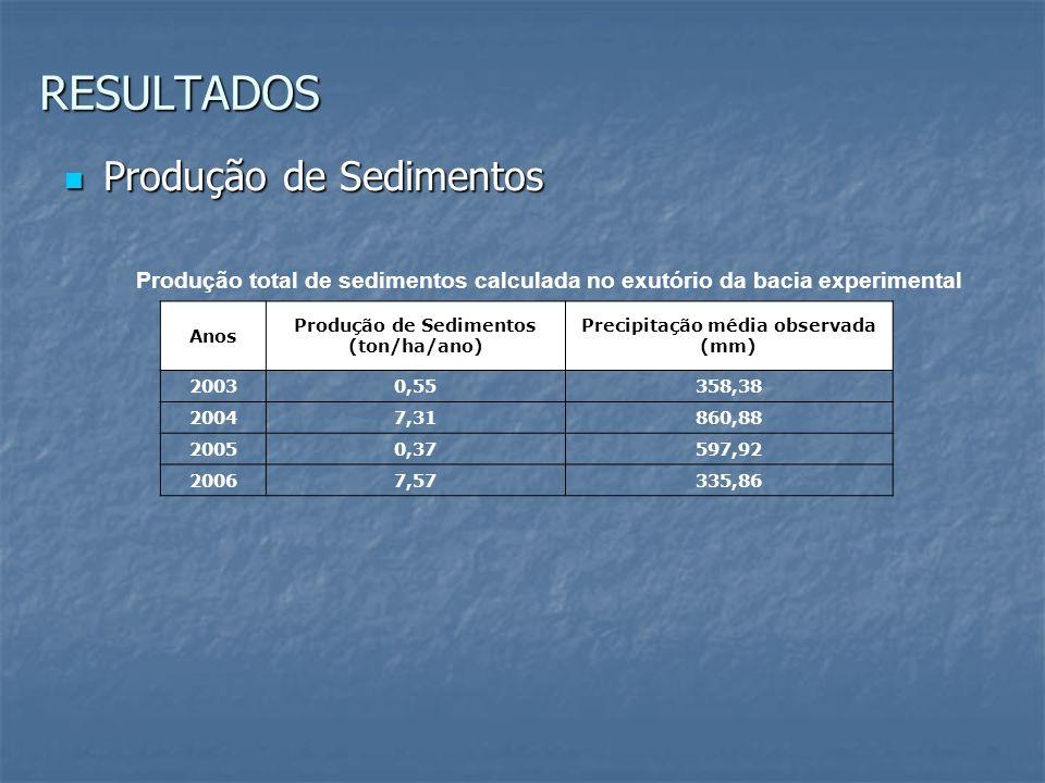 Produção de Sedimentos Produção de Sedimentos RESULTADOS Produção total de sedimentos calculada no exutório da bacia experimental Anos Produção de Sed