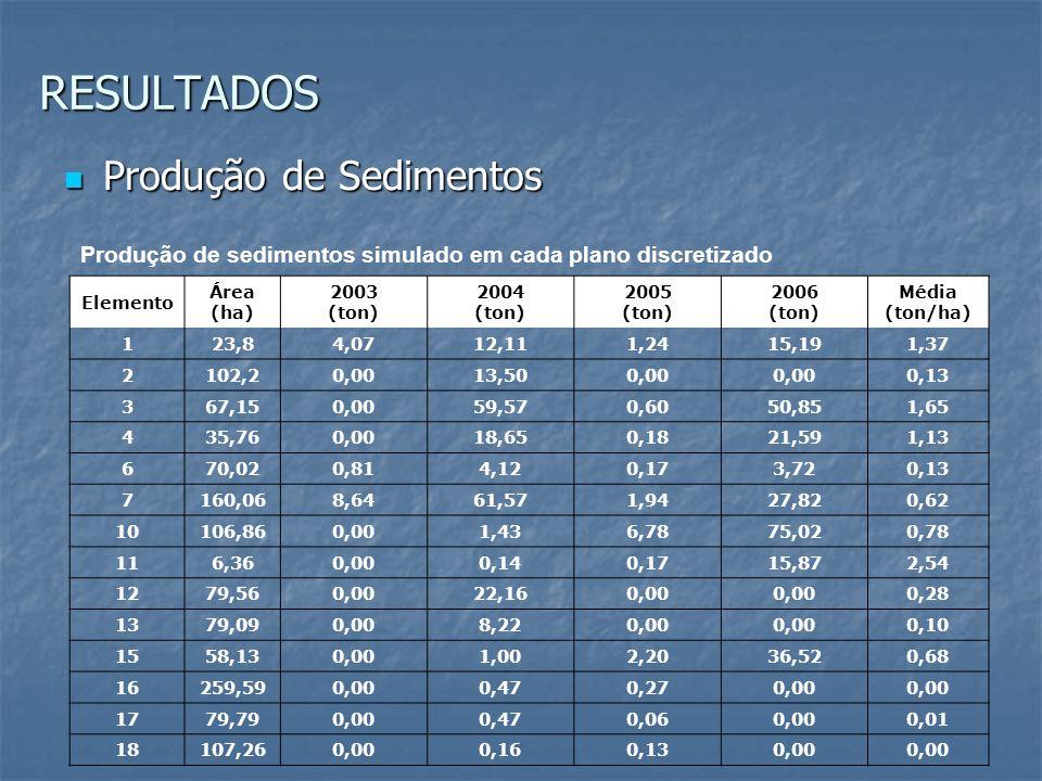 Produção de sedimentos simulado em cada plano discretizado Elemento Área (ha) 2003 (ton) 2004 (ton) 2005 (ton) 2006 (ton) Média (ton/ha) 1 23,8 4,0712