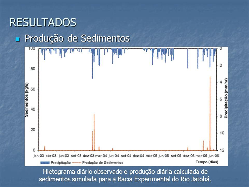 Hietograma diário observado e produção diária calculada de sedimentos simulada para a Bacia Experimental do Rio Jatobá. Produção de Sedimentos Produçã