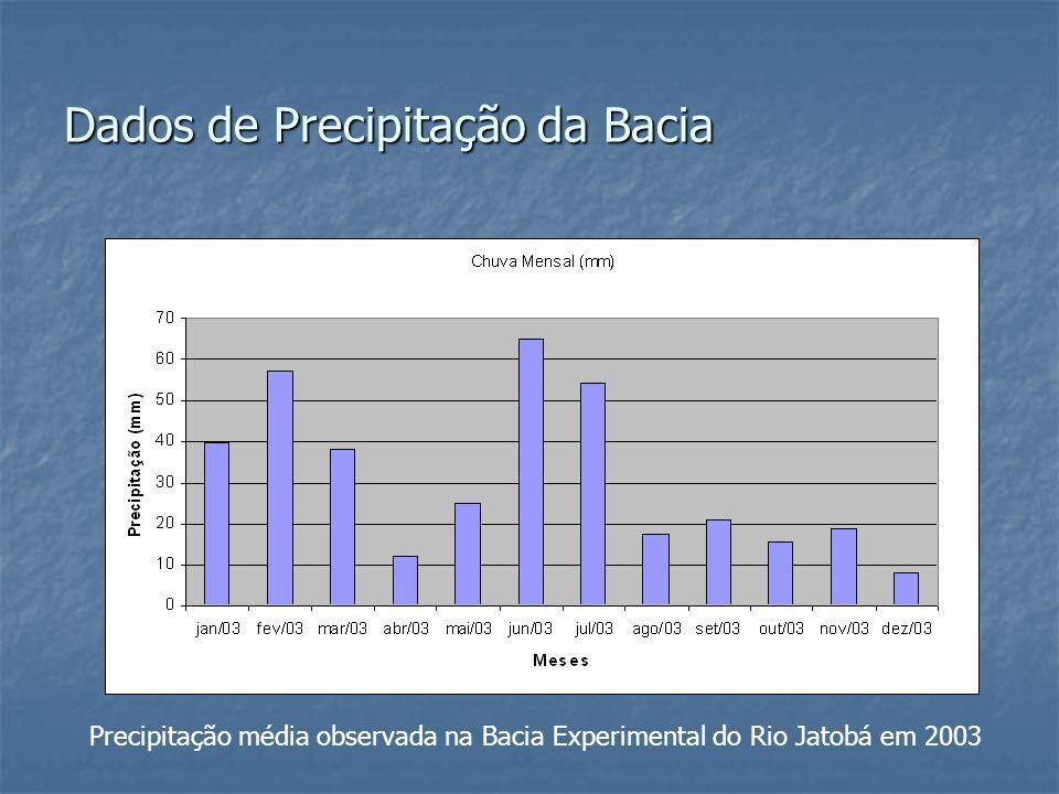 Precipitação média observada na Bacia Experimental do Rio Jatobá em 2003 Dados de Precipitação da Bacia