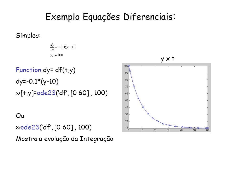 Exemplo Equações Diferenciais : Simples: y x t Function dy= df(t,y) dy=-0.1*(y-10) >>[t,y]=ode23(df, [0 60], 100) Ou >>ode23(df, [0 60], 100) Mostra a