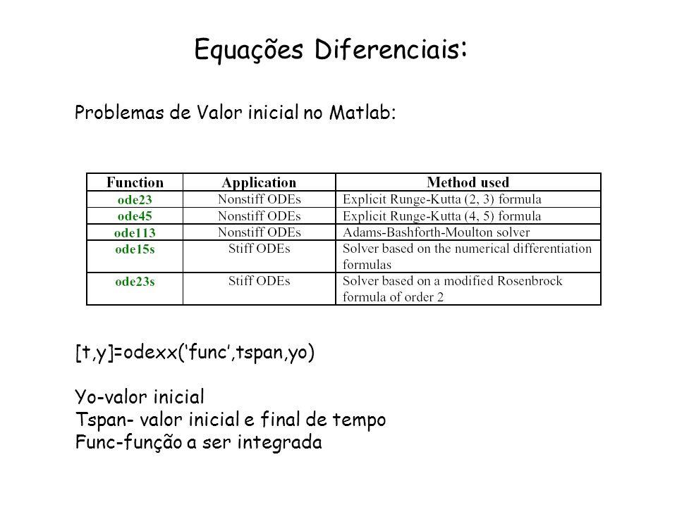 Equações Diferenciais : Problemas de Valor inicial no Matlab : [t,y]=odexx(func,tspan,yo) Yo-valor inicial Tspan- valor inicial e final de tempo Func-