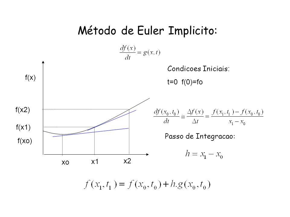 Método de Euler Implicito: xo x2 x1 f(x) f(xo) f(x1) f(x2) Condicoes Iniciais : t=0 f(0)=fo Passo de Integracao: