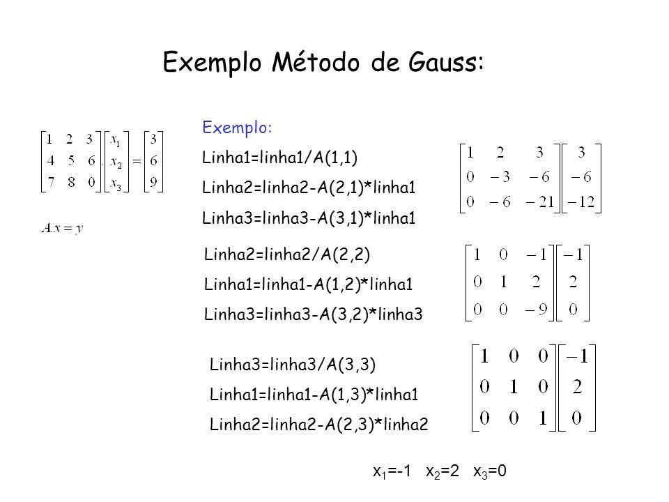 Exemplo Método de Gauss: Exemplo: Linha1=linha1/A(1,1) Linha2=linha2-A(2,1)*linha1 Linha3=linha3-A(3,1)*linha1 Linha2=linha2/A(2,2) Linha1=linha1-A(1,