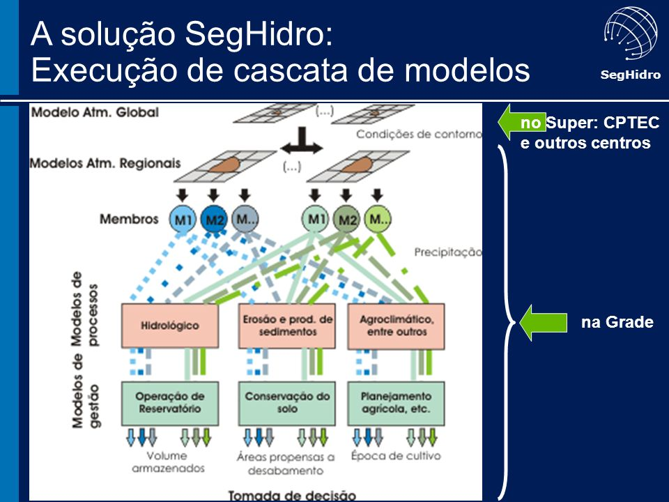 SegHidro na Grade A solução SegHidro: Execução de cascata de modelos no Super: CPTEC e outros centros