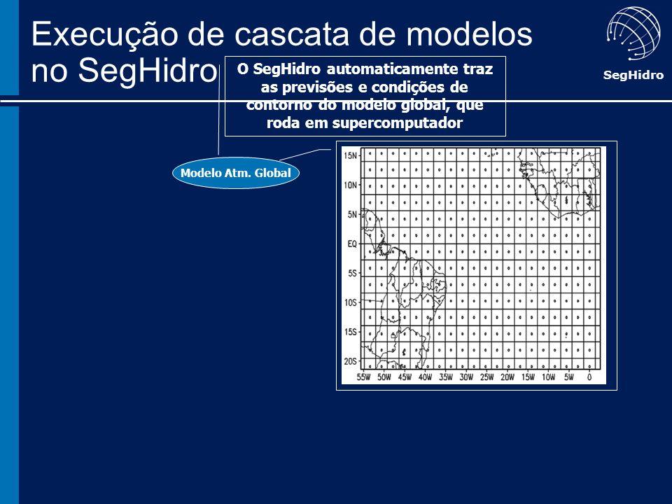 SegHidro Modelo Atm. Global O SegHidro automaticamente traz as previsões e condições de contorno do modelo global, que roda em supercomputador Execuçã