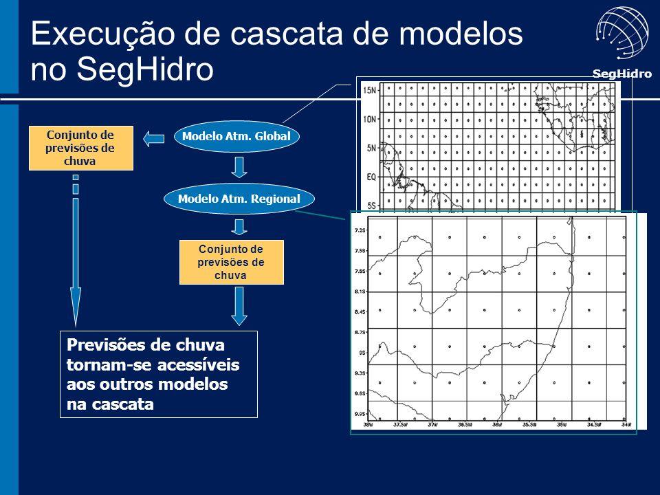 SegHidro Modelo Atm. Global Modelo Atm. Regional Conjunto de previsões de chuva Previsões de chuva tornam-se acessíveis aos outros modelos na cascata