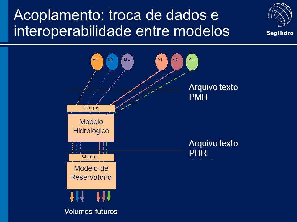 SegHidro Acoplamento: troca de dados e interoperabilidade entre modelos Arquivo texto PMH Arquivo texto PHR Volumes futuros Modelo Hidrológico Modelo