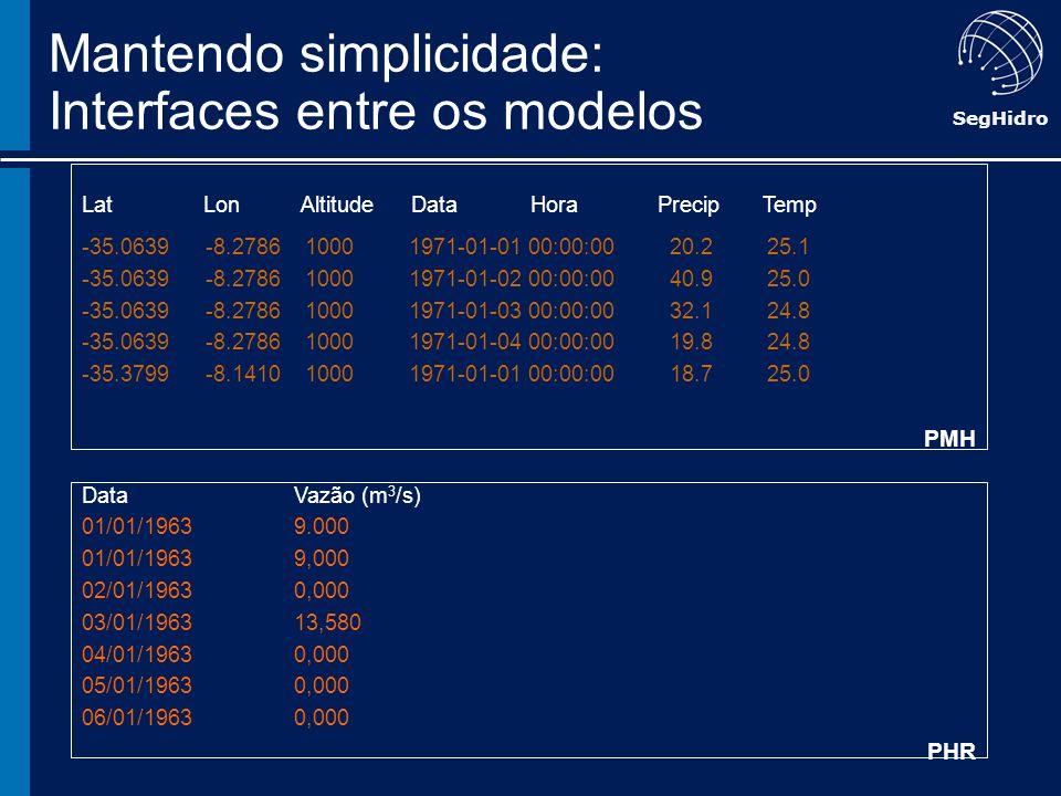 SegHidro Mantendo simplicidade: Interfaces entre os modelos Lat Lon Altitude Data Hora Precip Temp -35.0639 -8.2786 1000 1971-01-01 00:00:00 20.2 25.1