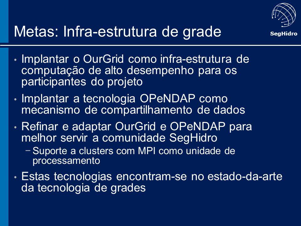SegHidro Metas: Infra-estrutura de grade Implantar o OurGrid como infra-estrutura de computação de alto desempenho para os participantes do projeto Im