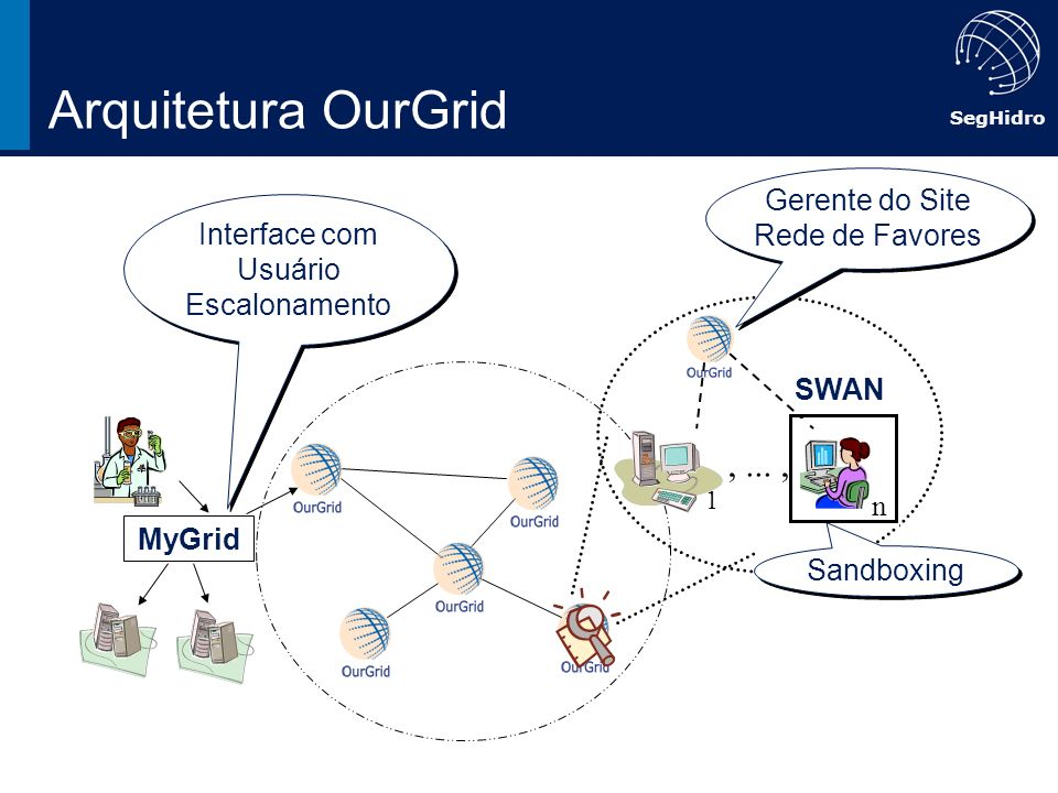 SegHidro Arquitetura OurGrid 1,..., n Interface com Usuário Escalonamento Gerente do Site Rede de Favores SWAN Sandboxing MyGrid SWAN