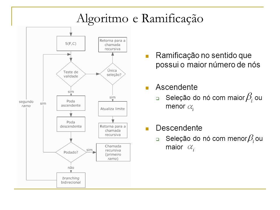 Estudo de Caso UPGN Número de combinações possíveis 31824 Ponto ótimo de operação Otimização utilizando SQP nativa do PRO-II Função objetivo Sujeito às seguintes restrições
