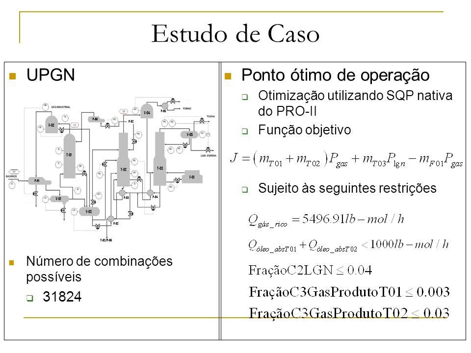 Estudo de Caso Pré-seleção das variáveis controladas Perturbações selecionadas Manipuladas disponíveis