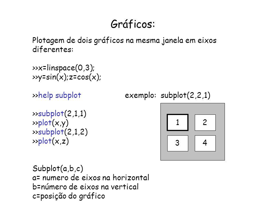 Gráficos: Plotagem de dois gráficos na mesma janela em eixos diferentes: >>x=linspace(0,3); >>y=sin(x);z=cos(x); >>help subplot exemplo: subplot(2,2,1
