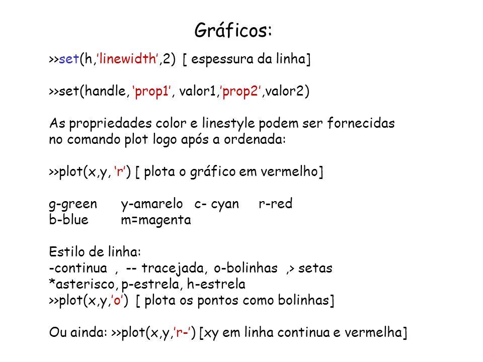 Gráficos: Todas as propriedades do grafico, podem ser fornecidas no próprio comando plot: >>plot(x,y,m- -, linewidth,2) [plota xy em cor magenta com linha tracejada com espessura 2] A janela do matlab é um objeto também e possui identificador 0: >>set(0,DefaultBackgroundcolor,[1 1 1]) [ coloca a cor branca no background do grafico ao invés de cinza] Obs: As cores podem ser fornecidas por string, ex: r –red Ou por um vetor de cores na forma RGB(red-green-blue).Os valores de cada posição variam de 0 a 1 : Color=[ 1 1 1] branco [1 0 0] vermelho [0 1 0] verde Color=[ 0 0 0] preto [0 0 1] azul [0.8 0.8 0.8] cinza