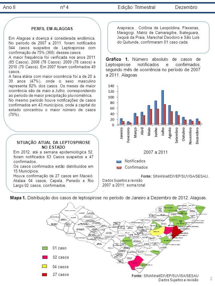 Ano IInº 4Edição: TrimestralDezembro Notificados Confirmados 2007 a 2011 Gráfico 1. Número absoluto de casos de Leptospirose notificados e confirmados