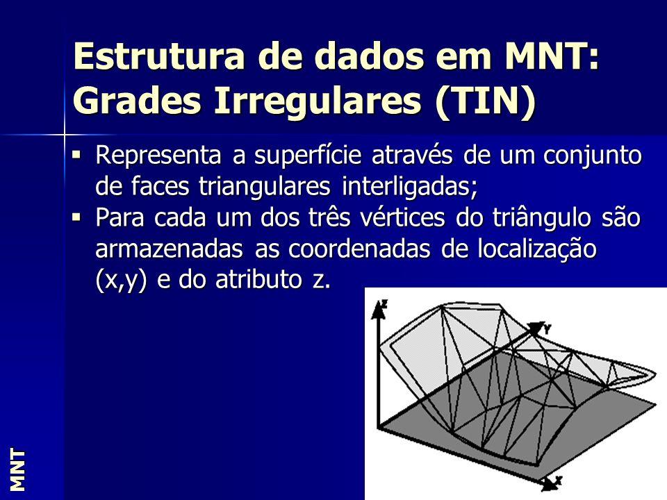 Estrutura de dados em MNT: Grades Irregulares (TIN) MNT Representa a superfície através de um conjunto de faces triangulares interligadas; Representa
