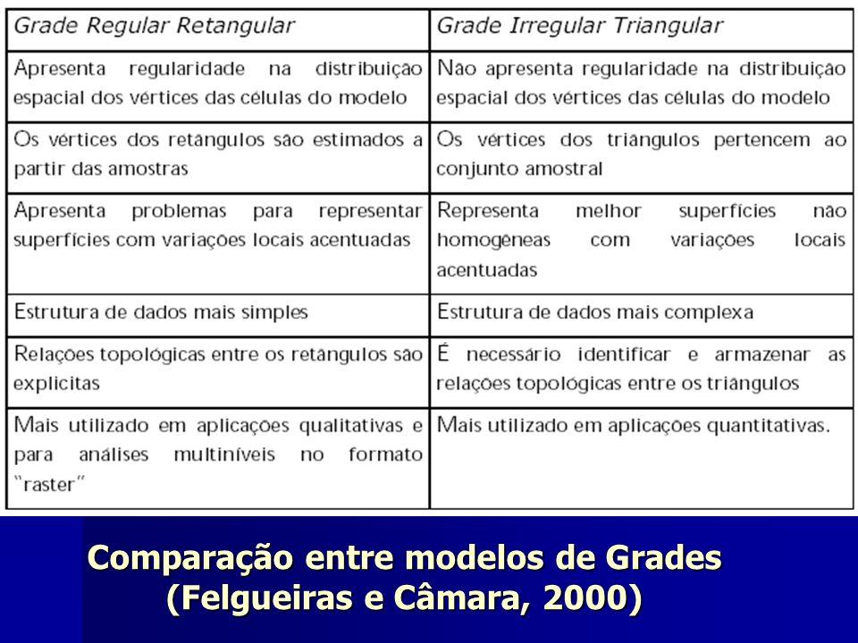 Comparação entre modelos de Grades (Felgueiras e Câmara, 2000)