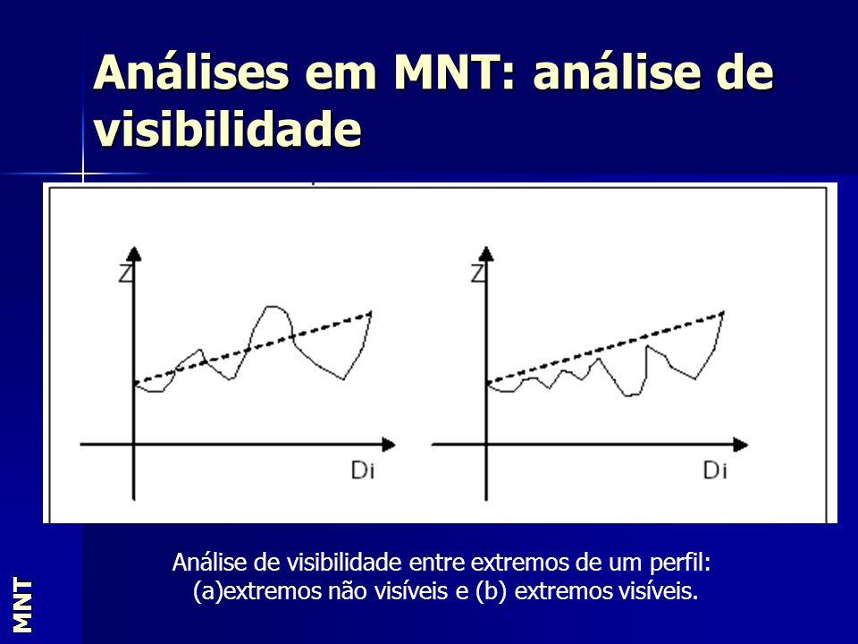 Análises em MNT: análise de visibilidade MNT. Análise de visibilidade entre extremos de um perfil: (a)extremos não visíveis e (b) extremos visíveis.