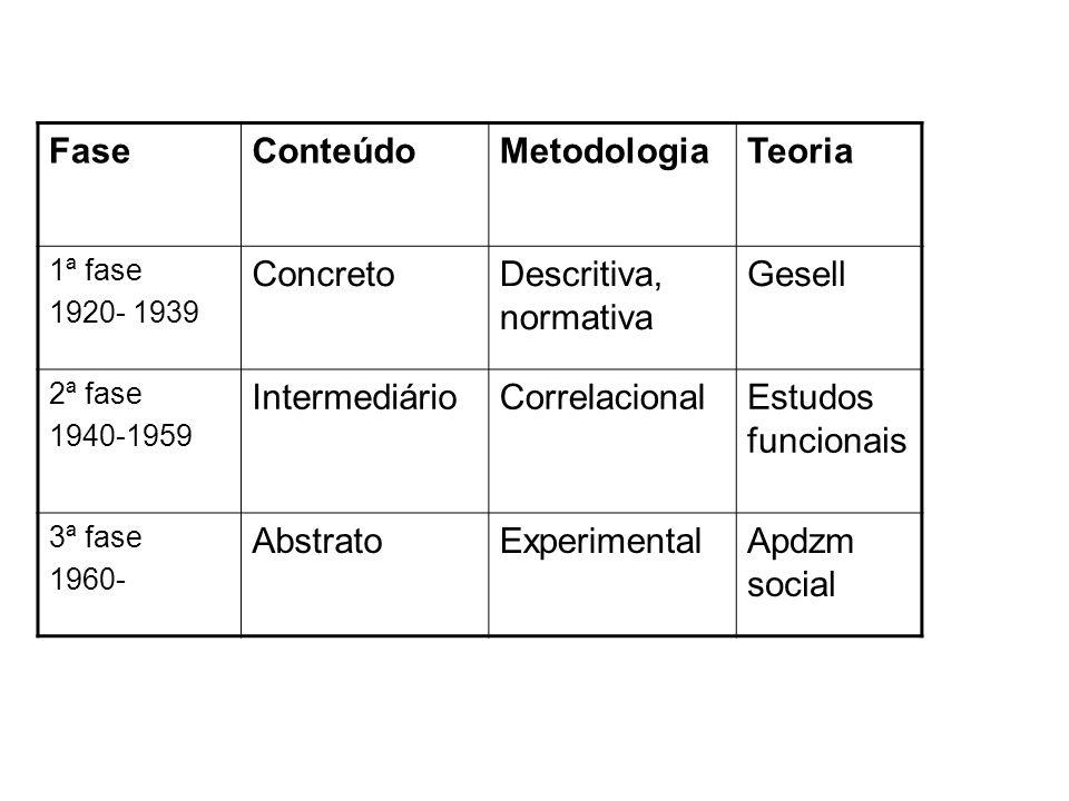 FaseConteúdoMetodologiaTeoria 1ª fase 1920- 1939 ConcretoDescritiva, normativa Gesell 2ª fase 1940-1959 IntermediárioCorrelacionalEstudos funcionais 3